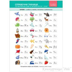 Справочни таблици по български език и литература за 1. клас