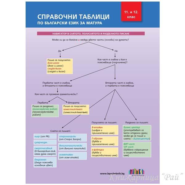 Справочни таблици по български език за матура - БГ Учебник