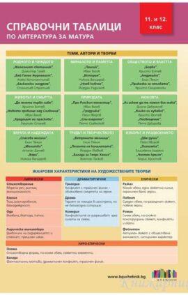 Справочни таблици по литература за матура - БГ Учебник